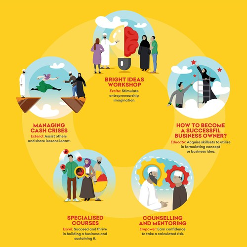 Infographic for a Social Investment Initiative