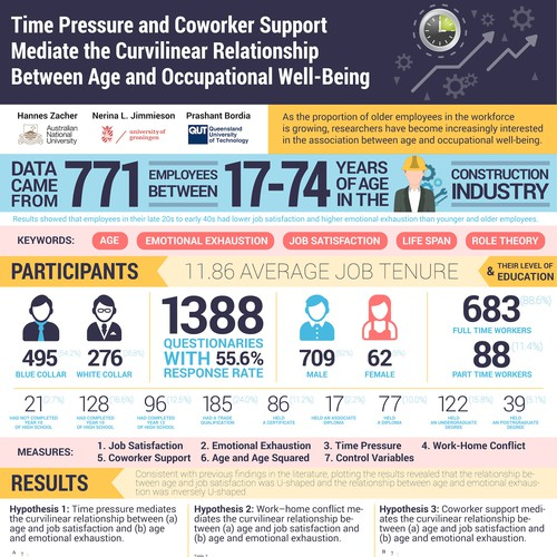 Time pressure research infographic