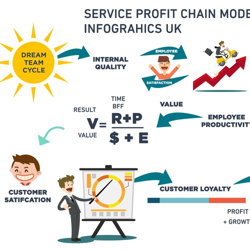 Service Profit Chain Model