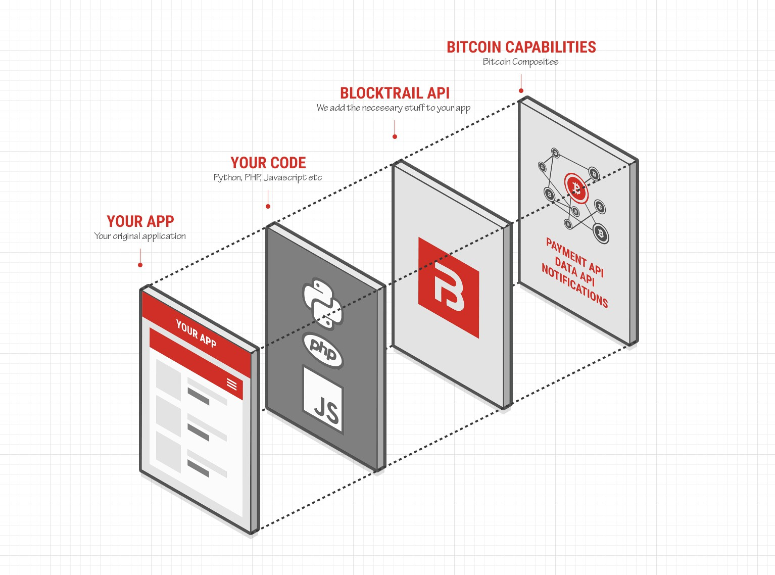 Create visualizations for a Bitcoin API