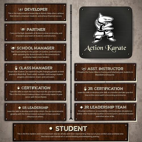 Leader Board Design