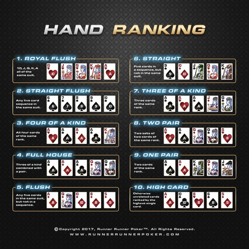 Hand Ranking Chart for Runner Runner Poker