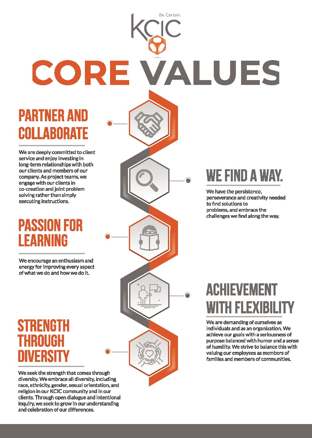 Update to Core Values project