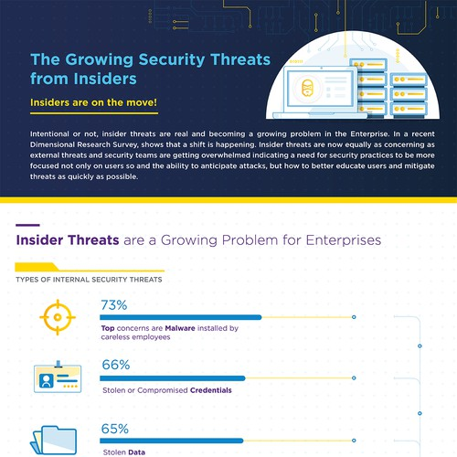 Infographic design for Security Company
