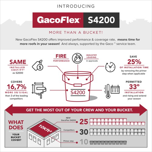 GacoFlex S4200 Infographic