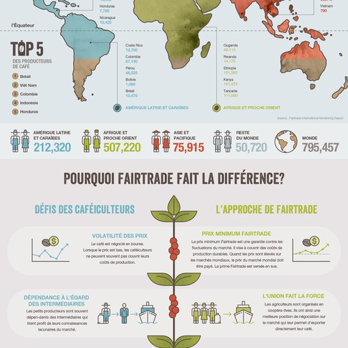 Coffee Belt Infographics for Fairtrade Canada