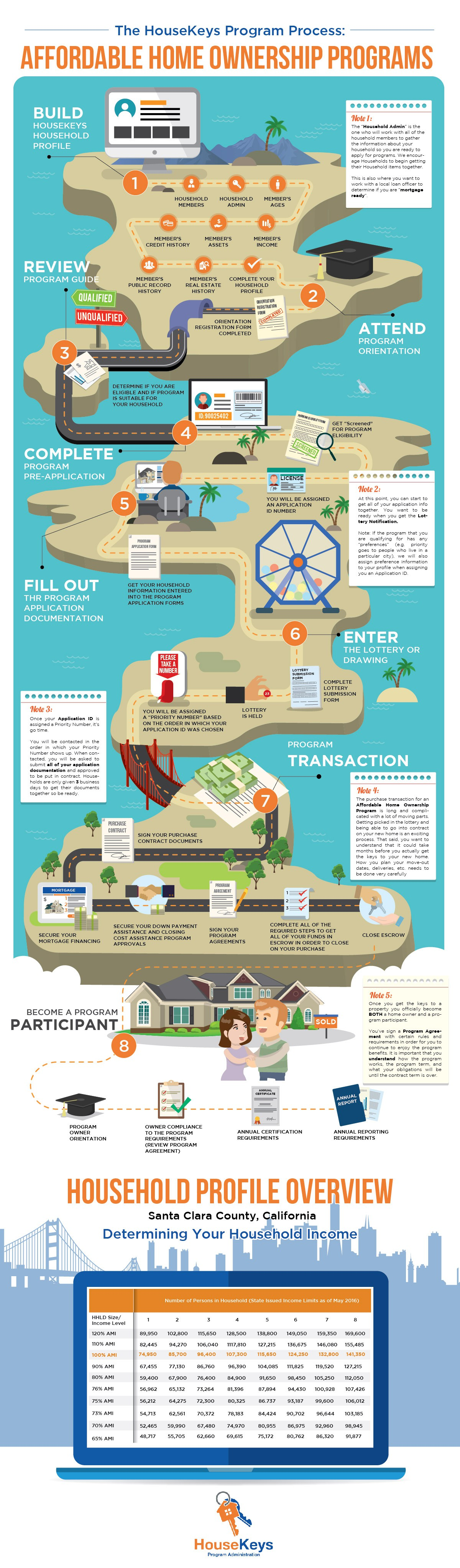 Create a flowchart that helps make first time home ownership possible in expensive markets