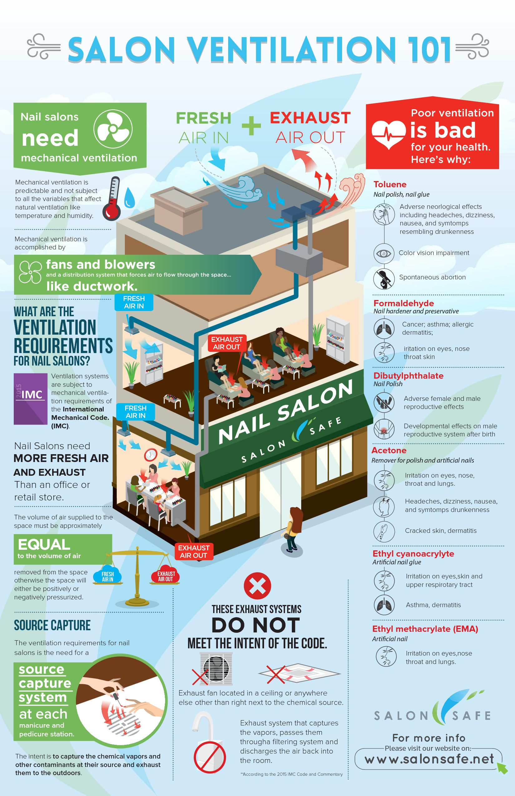Design a fun infographic that simply explains the technical topic of Salon Ventilation