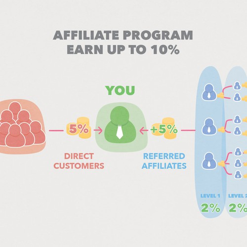 Simple Illustrated chart for Affiliate Marketing Program