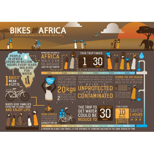 Bikes for Africa Infographic for Bicycle+Charity organisation