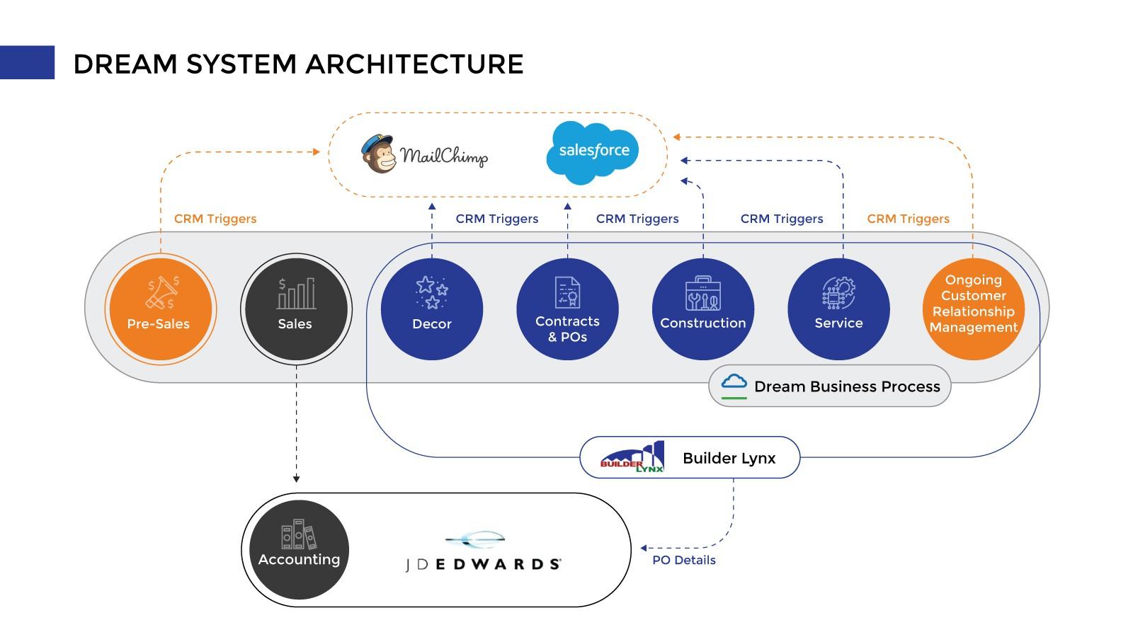 Dream System Architecture