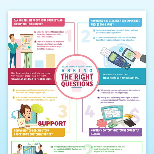 Infographic poster of Asking Right Questions
