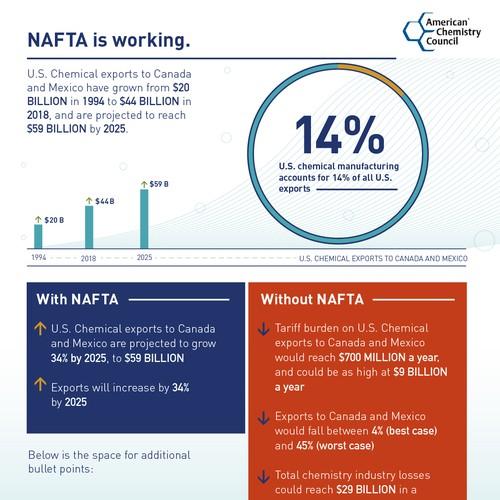 Nafta Infographic