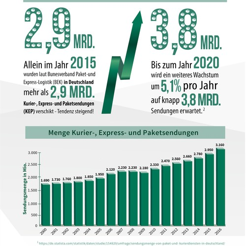 Infographic for German company