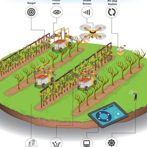 Robotic Platform on Orchard