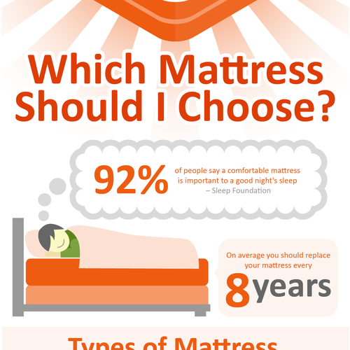 Which Mattress Should I Choose Infographic