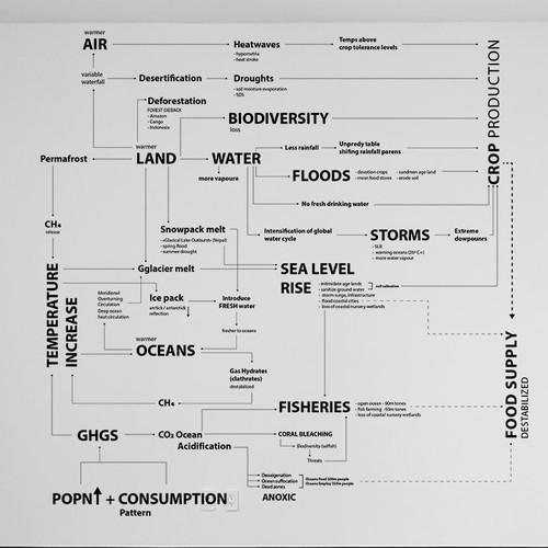 Mind map visualization