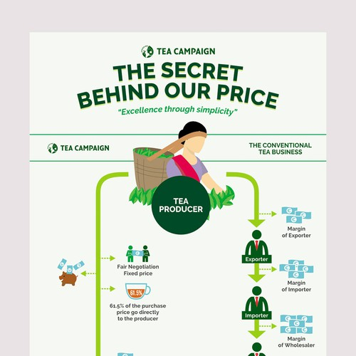 Infographic for Tea Campaign