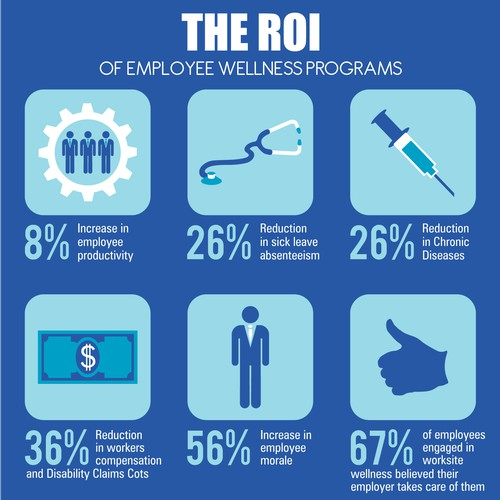 Create a visually captivating infographic showing the importance of employee health & wellness