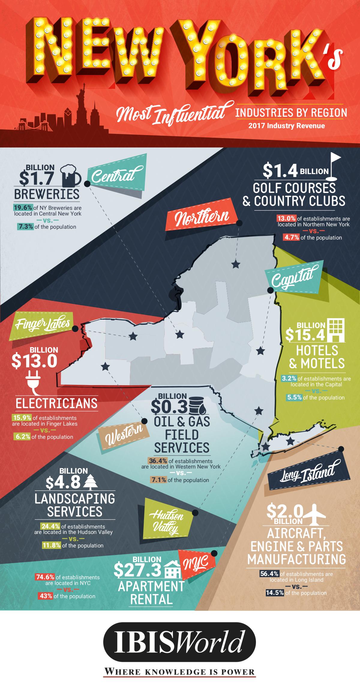 Top New York Industries by Region