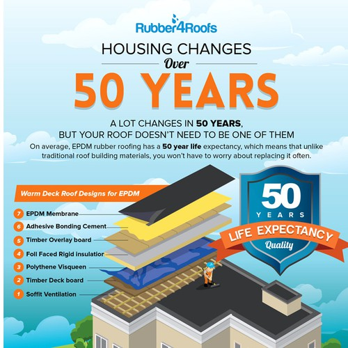 Housing over 50 years