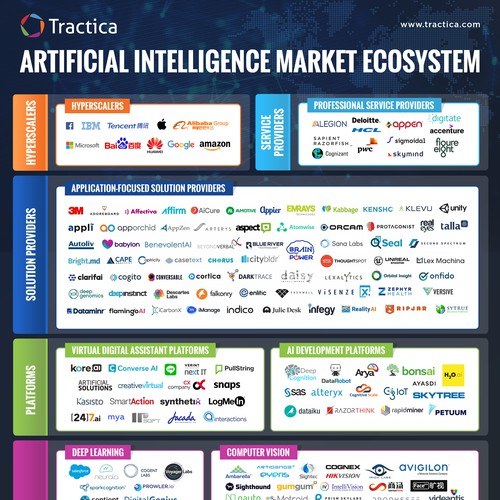 Infographic for Artificial Intelligence Market Ecosystem
