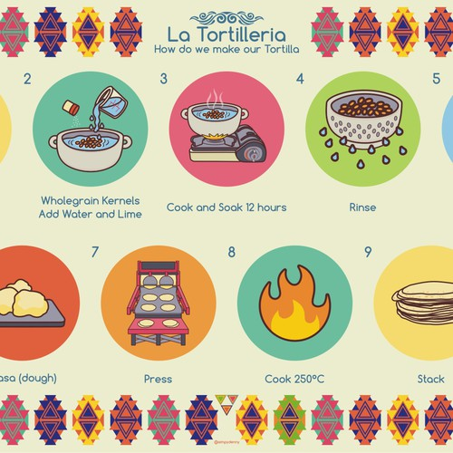 Tortilla Making - Tutorial