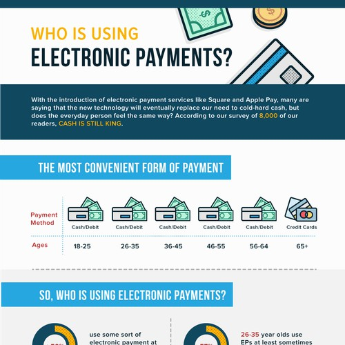 Infographic about how people use ApplePay, Square, PayPal, etc.