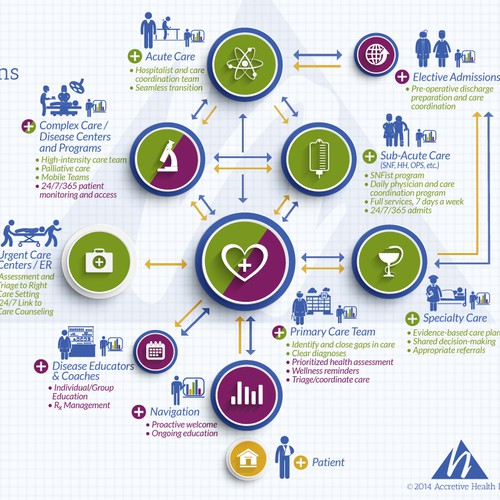 Population Health Solutions Infographic