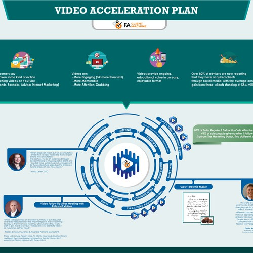 Video acceleration plan infographic