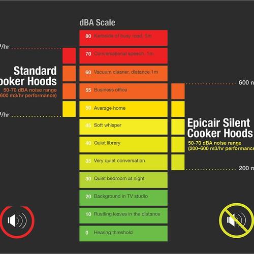 Epicair Silent Cooker Hoods