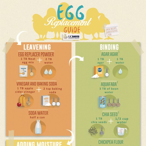 Infographic for Egg Replacements