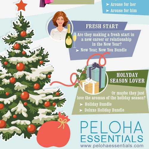 Infografic for Peloha Essentials
