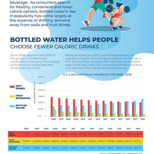 Infographic for Bottled Water