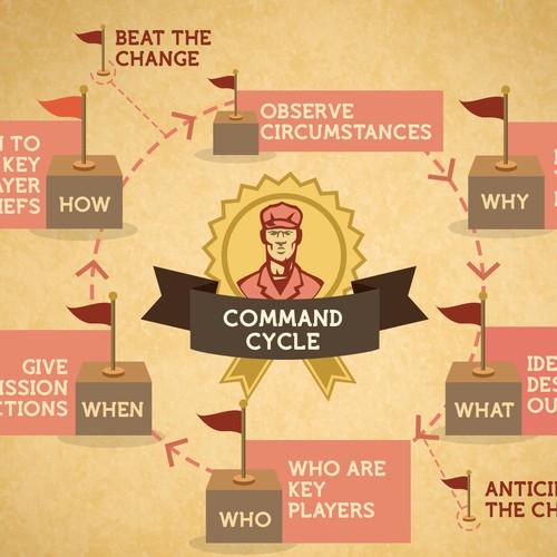 Civilian Training infographic