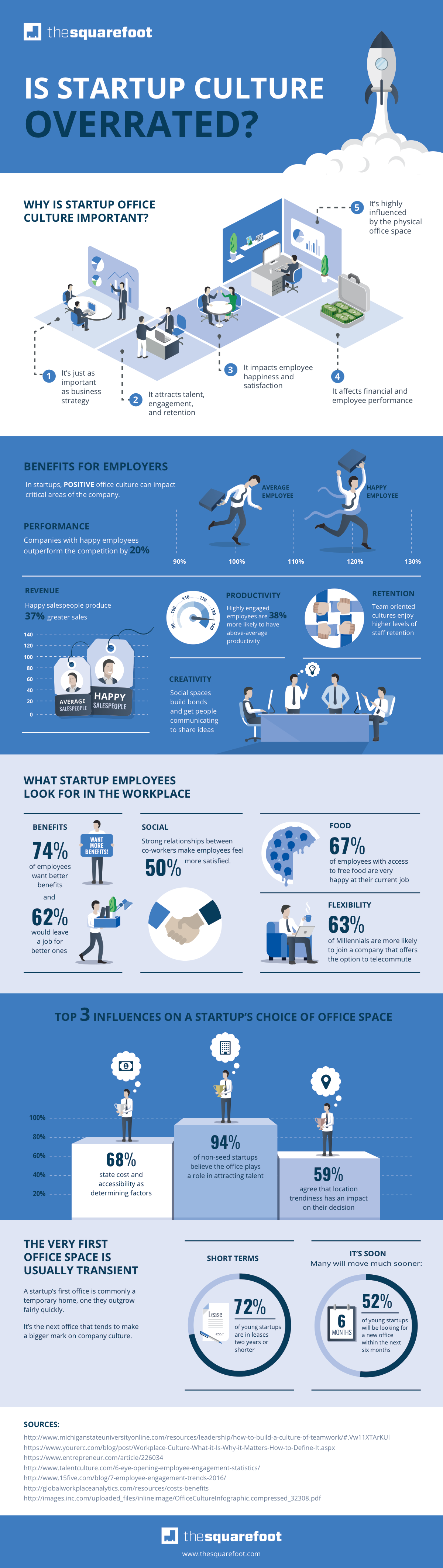 TheSquareFoot Startup Work Culture Infographic