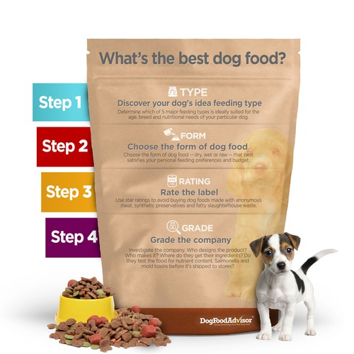 Best Dog Food Infographic