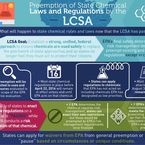 Infographic for Chemical Regulations in the USA