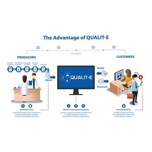 The Advantage of QUALIT-E
