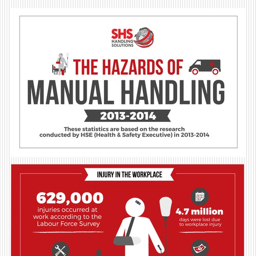 Create an engaging infographic illustrating the statistics of manual handling injuries