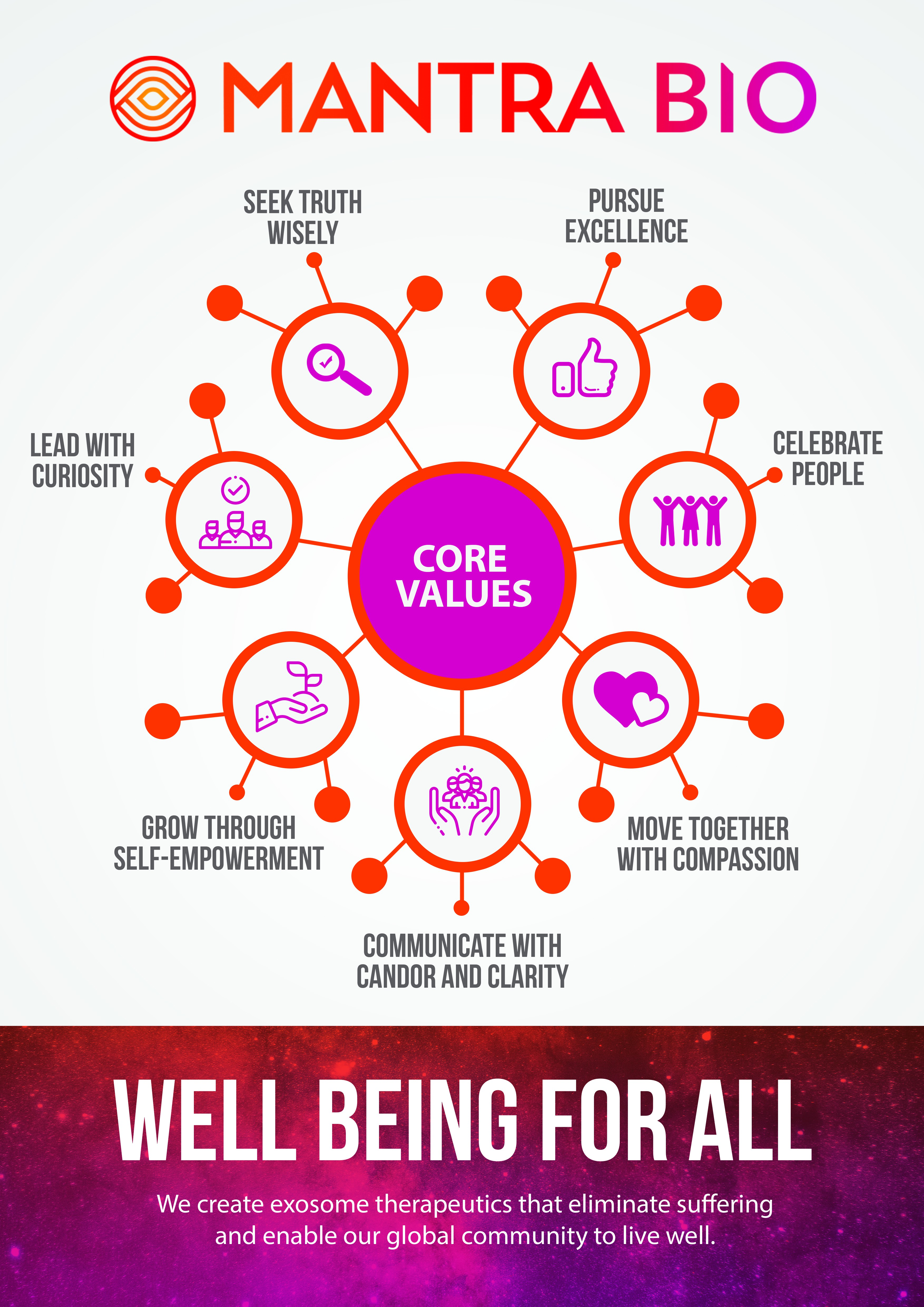 Design a Values/Mission Poster that inspires Well Being for All