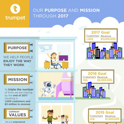 Purpose and mission infographic