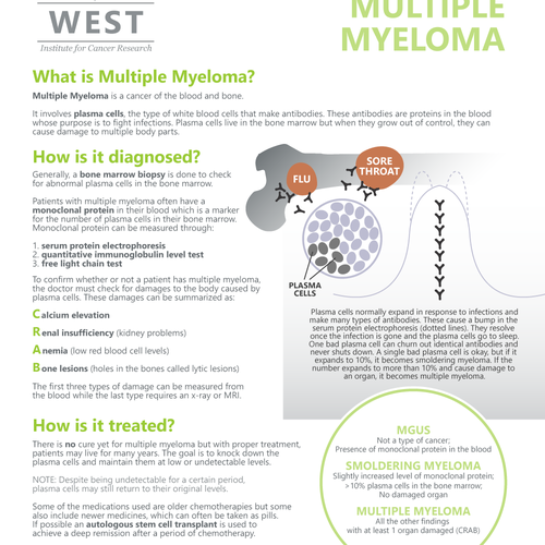 Infographic on multiple myeloma.