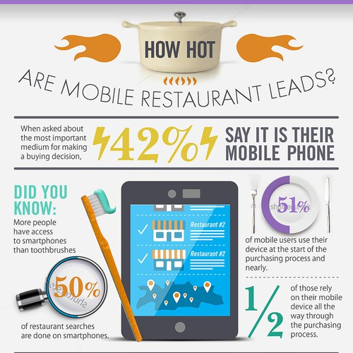 Create Infographic For Restaurant Online Ordering Service