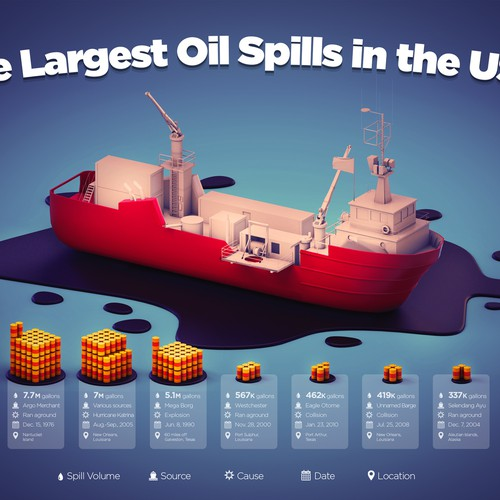 The Largest Oil Spills in the USA