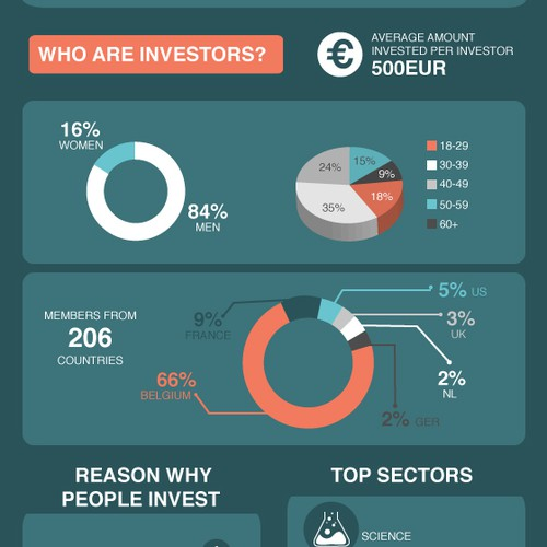infographic for a crowdfunding platform
