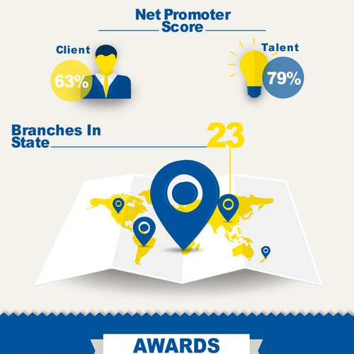 Infographic of Awards and achievements by @Work