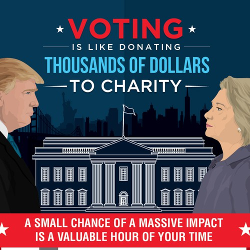 US Presidential Voting is like Donating Thousands of Dollars to Charity