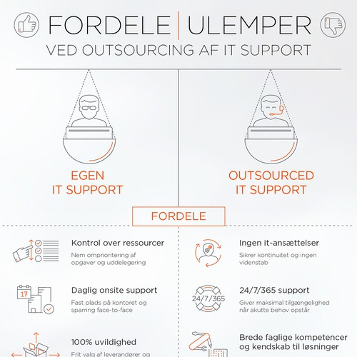 Infographics for Supporters.dk