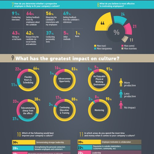 Infographic of survey